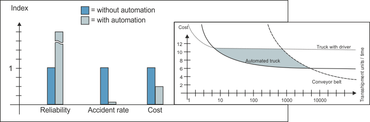 FOX diagram cost-benefit-analysis automation of series vehicles
