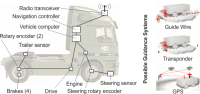 Vehicle set-up and possible guidance systems